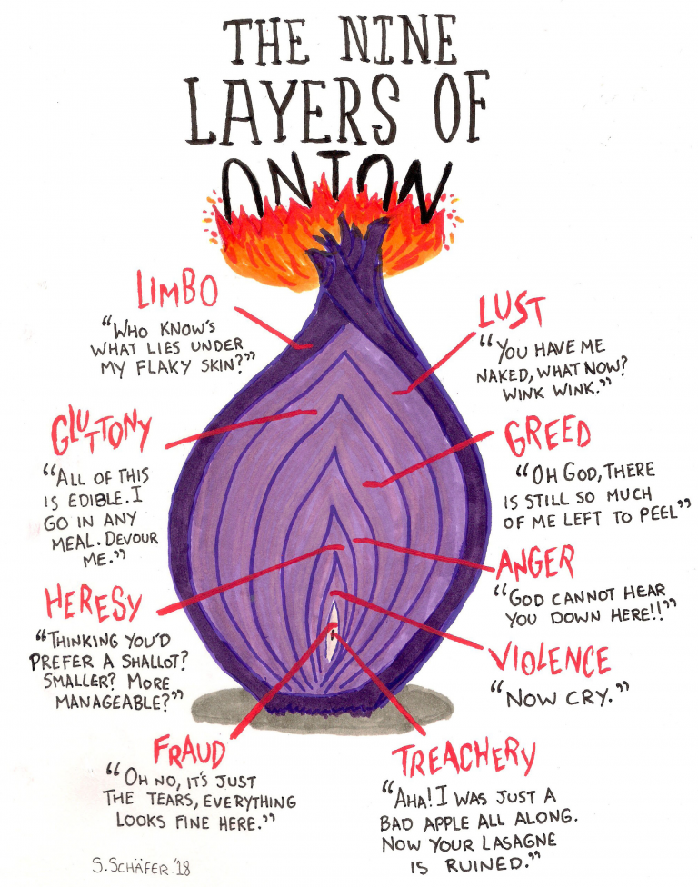 the nine layers of onion